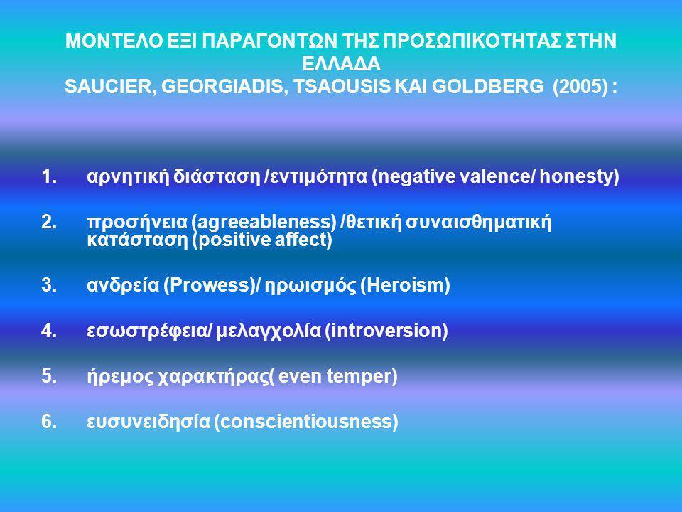 ΜΟΝΤΕΛΟ ΕΞΙ ΠΑΡΑΓΟΝΤΩΝ ΤΗΣ ΠΡΟΣΩΠΙΚΟΤΗΤΑΣ ΣΤΗΝ ΕΛΛΑΔΑ SAUCIER, GEORGIADIS, ΤSAOUSIS ΚΑΙ GOLDBERG (2005) : 1.αρνητική διάσταση /εντιμότητα (negative va