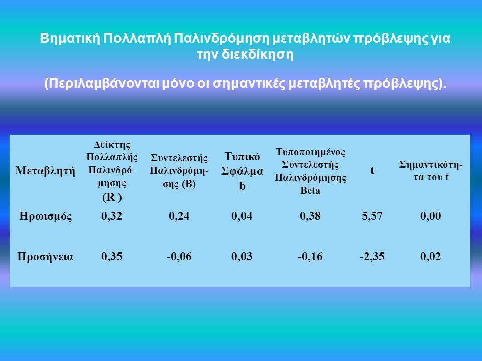 Βηματική Πολλαπλή Παλινδρόμηση μεταβλητών πρόβλεψης για την διεκδίκηση (Περιλαμβάνονται μόνο οι σημαντικές μεταβλητές πρόβλεψης). Μεταβλητή Δείκτης Πο