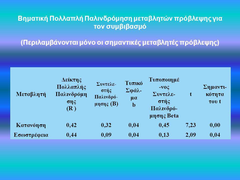 Βηματική Πολλαπλή Παλινδρόμηση μεταβλητών πρόβλεψης για τον συμβιβασμό (Περιλαμβάνονται μόνο οι σημαντικές μεταβλητές πρόβλεψης) Μεταβλητή Δείκτης Πολ