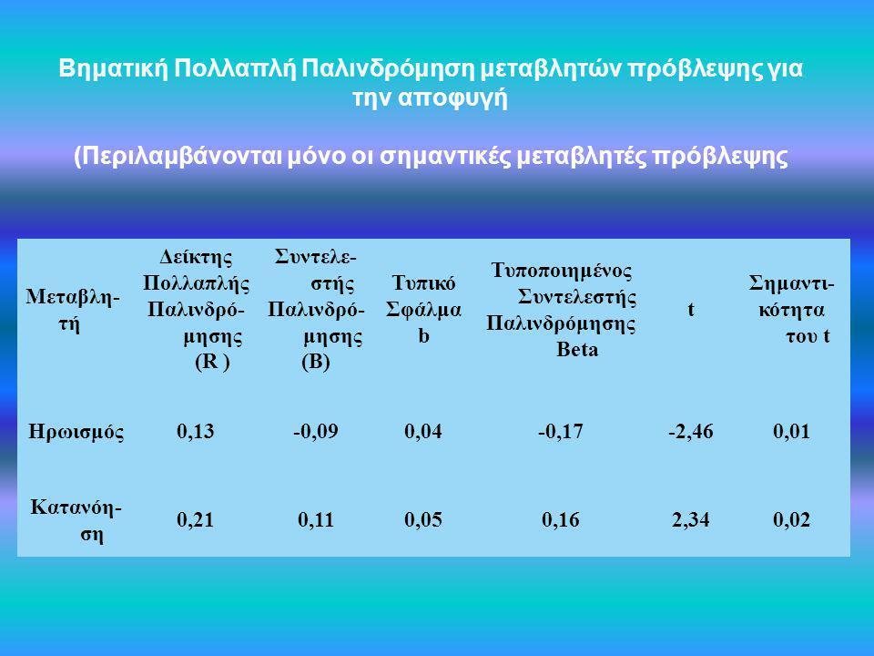 Βηματική Πολλαπλή Παλινδρόμηση μεταβλητών πρόβλεψης για την αποφυγή (Περιλαμβάνονται μόνο οι σημαντικές μεταβλητές πρόβλεψης Μεταβλη- τή Δείκτης Πολλα