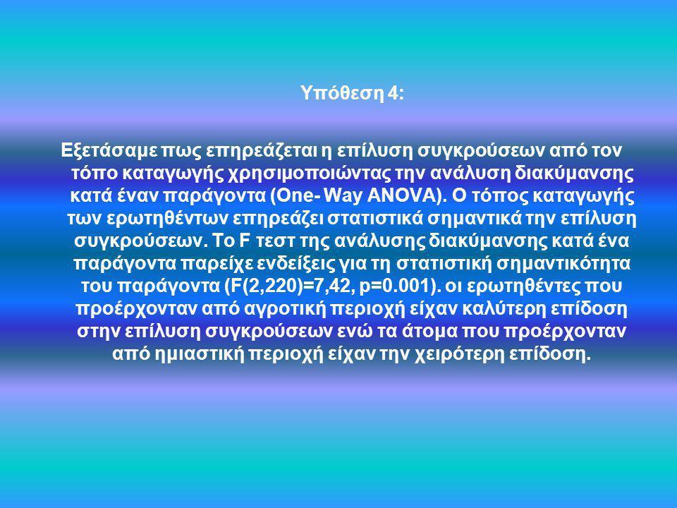 Υπόθεση 4: Εξετάσαμε πως επηρεάζεται η επίλυση συγκρούσεων από τον τόπο καταγωγής χρησιμοποιώντας την ανάλυση διακύμανσης κατά έναν παράγοντα (One- Wa
