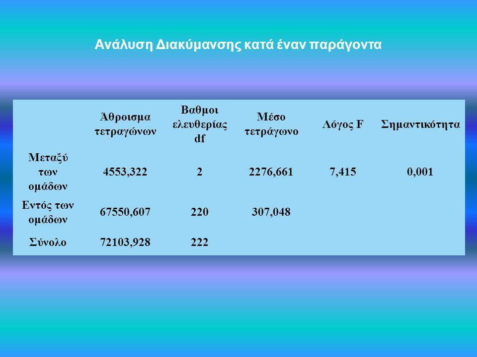 Ανάλυση Διακύμανσης κατά έναν παράγοντα Άθροισμα τετραγώνων Βαθμοι ελευθερίας df Μέσο τετράγωνο Λόγος FΣημαντικότητα Μεταξύ των ομάδων 4553,32222276,6