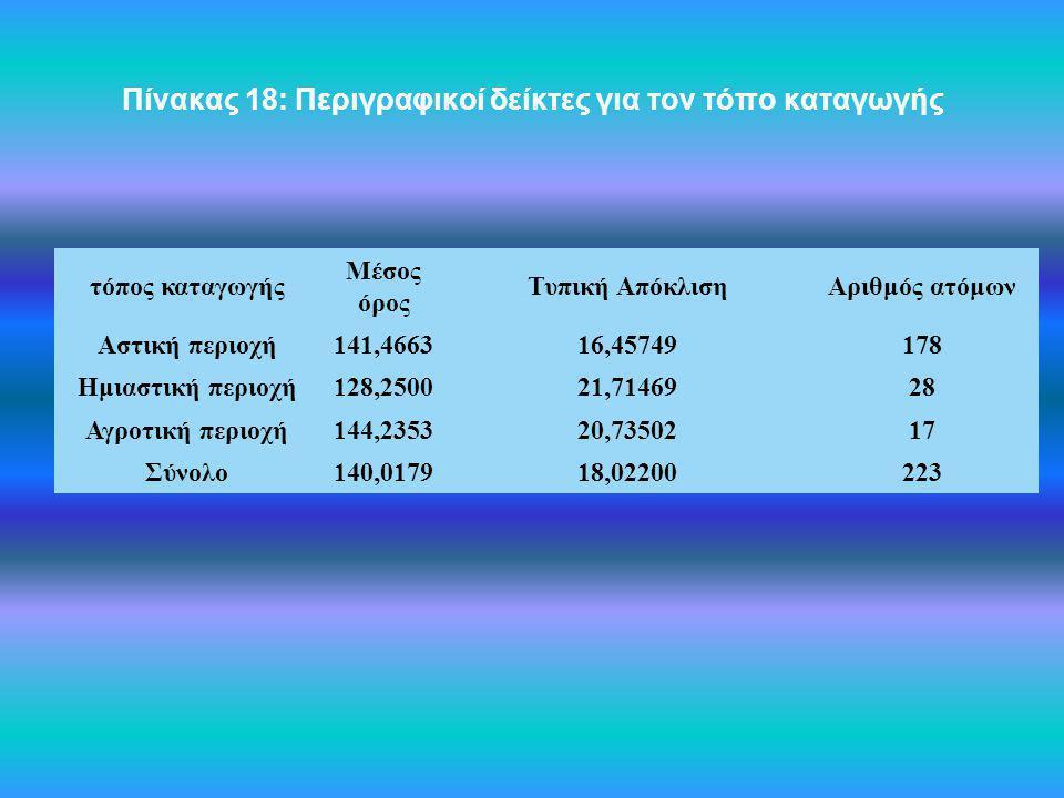 Πίνακας 18: Περιγραφικοί δείκτες για τον τόπο καταγωγής τόπος καταγωγής Μέσος όρος Τυπική ΑπόκλισηΑριθμός ατόμων Αστική περιοχή141,466316,45749178 Ημι