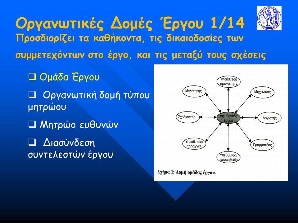 Οργανωτικές Δομές Έργου 2/14 Προσδιορίζει τα καθήκοντα, τις δικαιοδοσίες των συμμετεχόντων στο έργο, και τις μεταξύ τους σχέσεις  Ομάδα Έργου  Οργανωτική δομή τύπου μητρώου  Μητρώο ευθυνών  Διασύνδεση συντελεστών έργου