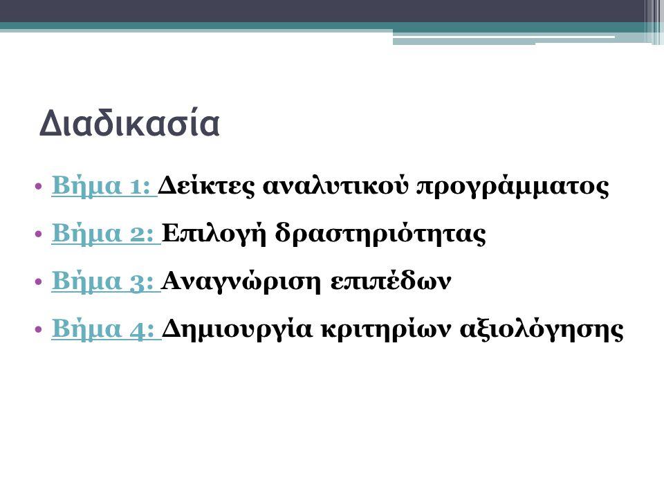 Διαδικασία Βήμα 1: Δείκτες αναλυτικού προγράμματοςΒήμα 1: Βήμα 2: Επιλογή δραστηριότηταςΒήμα 2: Βήμα 3: Αναγνώριση επιπέδωνΒήμα 3: Βήμα 4: Δημιουργία