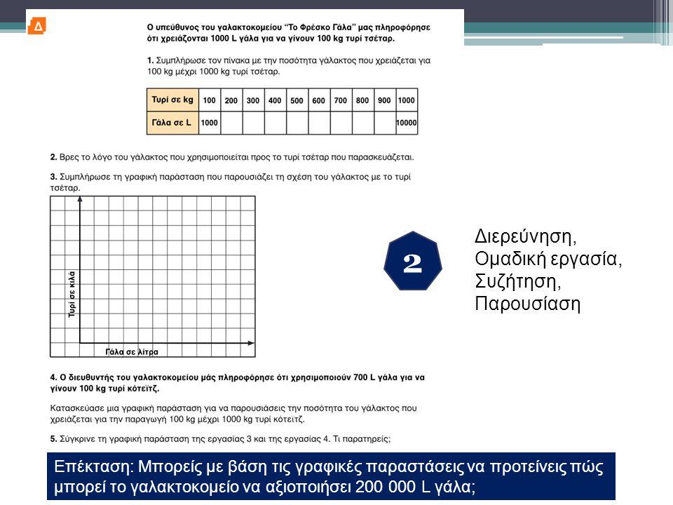 2 Διερεύνηση, Ομαδική εργασία, Συζήτηση, Παρουσίαση Επέκταση: Μπορείς με βάση τις γραφικές παραστάσεις να προτείνεις πώς μπορεί το γαλακτοκομείο να αξ
