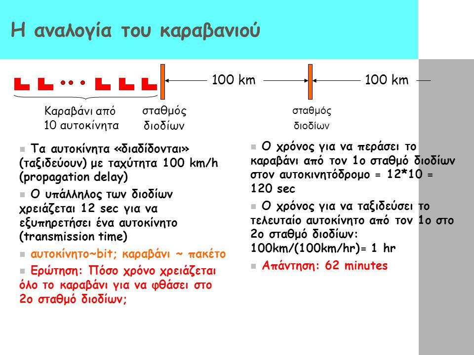 Καθυστέρηση σε δίκτυα μεταγωγής πακέτων (packet- switched networks) - 4 πηγές καθυστέρησης πακέτων 3. Καθυστέρηση μετάδοσης (Transmission delay): R=ba