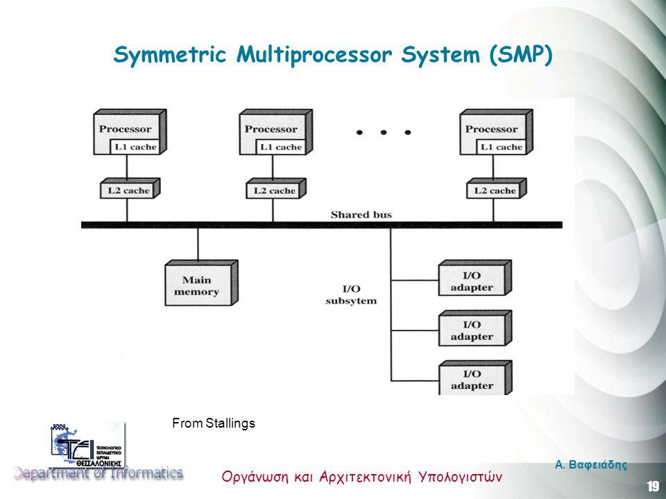 19 Οργάνωση και Αρχιτεκτονική Υπολογιστών A. Βαφειάδης Symmetric Multiprocessor System (SMP) From Stallings