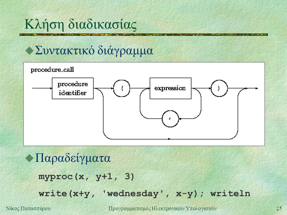 25Νίκος Παπασπύρου Προγραμματισμός Ηλεκτρονικών Υπολογιστών Κλήση διαδικασίας u Συντακτικό διάγραμμα u Παραδείγματα myproc(x, y+1, 3) write(x+y, 'wedn