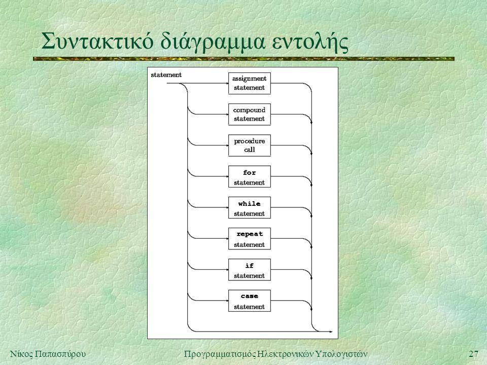 27Νίκος Παπασπύρου Προγραμματισμός Ηλεκτρονικών Υπολογιστών Συντακτικό διάγραμμα εντολής