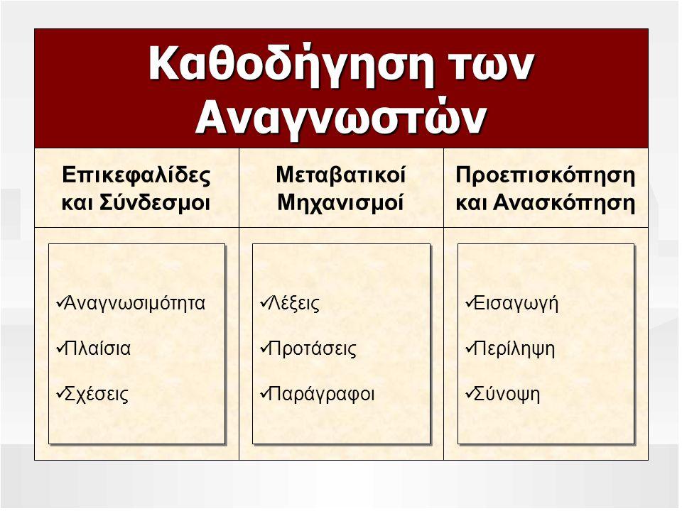 Λέξεις Προτάσεις Παράγραφοι Λέξεις Προτάσεις Παράγραφοι Αναγνωσιμότητα Πλαίσια Σχέσεις Αναγνωσιμότητα Πλαίσια Σχέσεις Εισαγωγή Περίληψη Σύνοψη Εισαγωγή Περίληψη Σύνοψη Καθοδήγηση των Αναγνωστών Προεπισκόπηση και Ανασκόπηση Μεταβατικοί Μηχανισμοί Επικεφαλίδες και Σύνδεσμοι