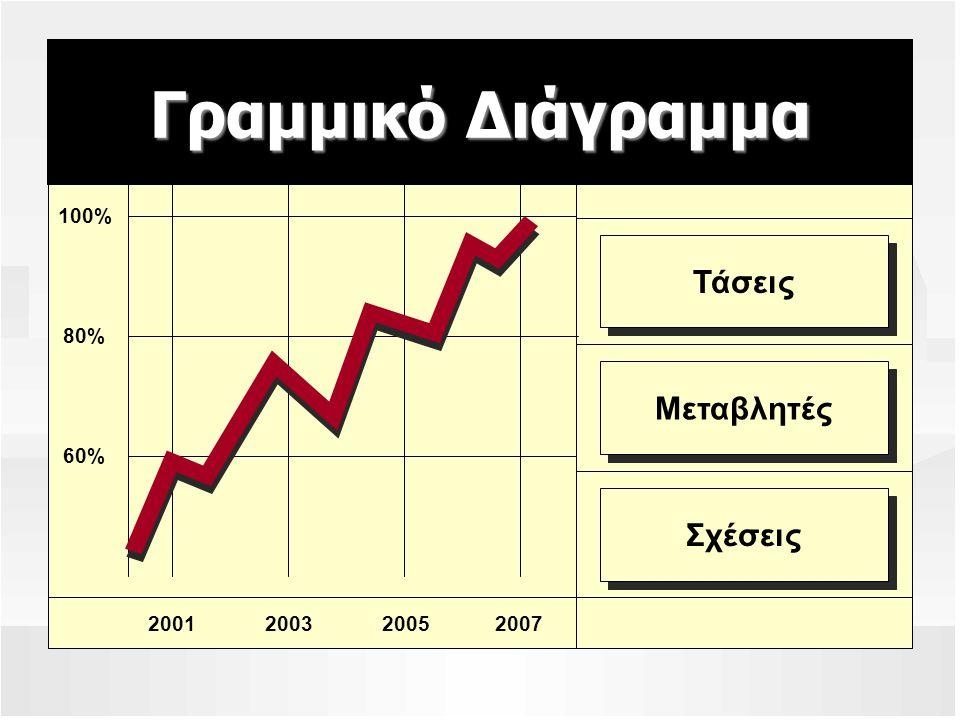 2007200520012003 Σχέσεις Τάσεις Μεταβλητές 100% 80% 60% Γραμμικό Διάγραμμα