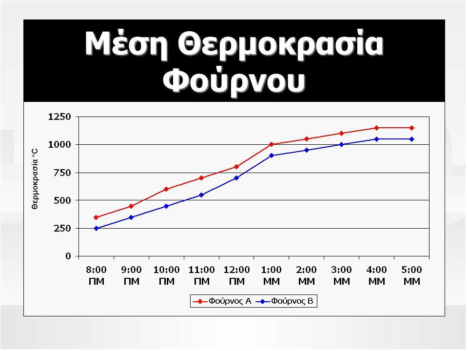 Μέση Θερμοκρασία Φούρνου Θερμοκρασία °C