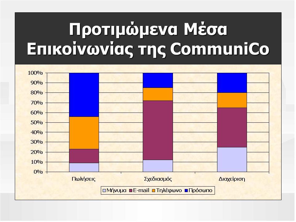Προτιμώμενα Μέσα Επικοίνωνίας της CommuniCo