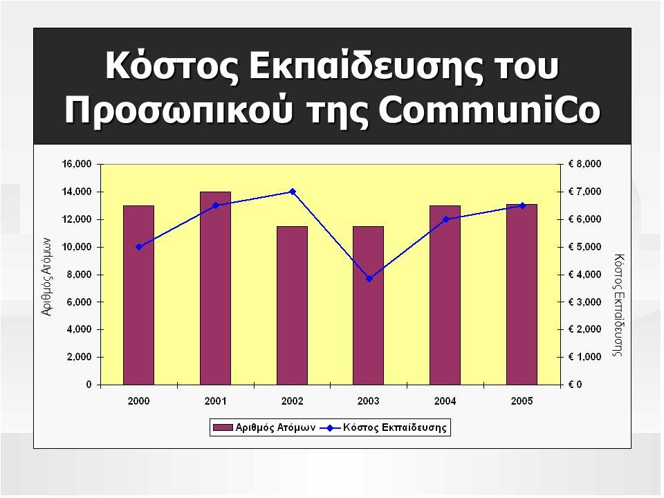 Κόστος Εκπαίδευσης του Προσωπικού της CommuniCo Αριθμός Ατόμων Κόστος Εκπαίδευσης