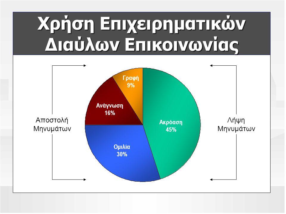 Χρήση Επιχειρηματικών Διαύλων Επικοινωνίας Ακρόαση 45% Ομιλία 30% Ανάγνωση 16% Γραφή 9% Λήψη Μηνυμάτων Αποστολή Μηνυμάτων