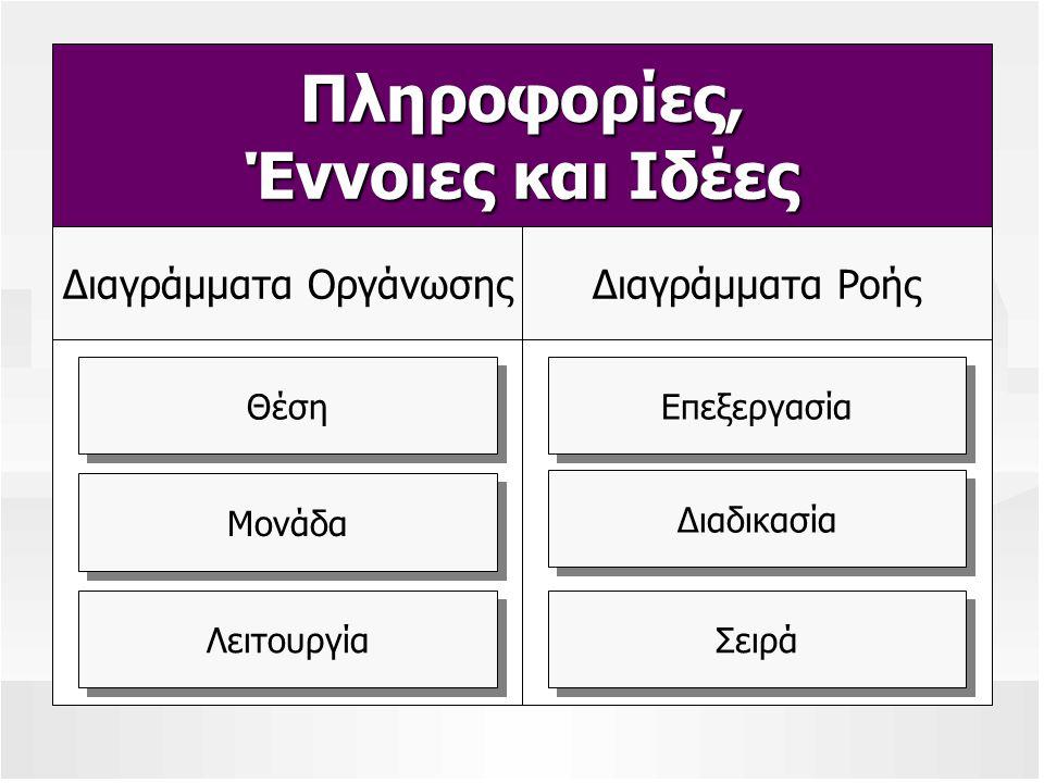 Πληροφορίες, Έννοιες και Ιδέες Διαγράμματα ΡοήςΔιαγράμματα Οργάνωσης Θέση Μονάδα Λειτουργία Επεξεργασία Διαδικασία Σειρά
