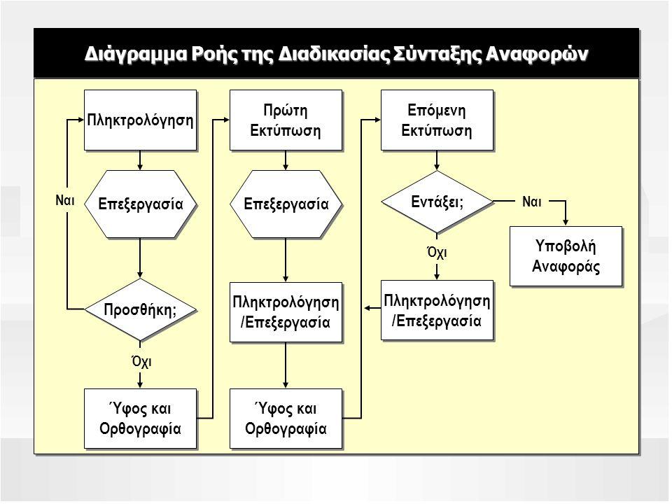 Διάγραμμα Ροής της Διαδικασίας Σύνταξης Αναφορών Πληκτρολόγηση Πρώτη Εκτύπωση Επόμενη Εκτύπωση Ύφος και Ορθογραφία Πληκτρολόγηση /Επεξεργασία Υποβολή Αναφοράς Επεξεργασία Προσθήκη; Εντάξει; Ναι Όχι Ναι Πληκτρολόγηση /Επεξεργασία