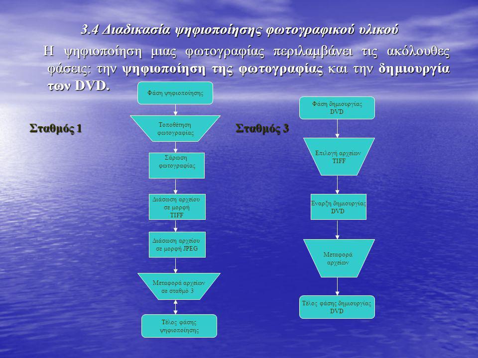 3.4 Διαδικασία ψηφιοποίησης φωτογραφικού υλικού Η ψηφιοποίηση μιας φωτογραφίας περιλαμβάνει τις ακόλουθες φάσεις: την ψηφιοποίηση της φωτογραφίας και