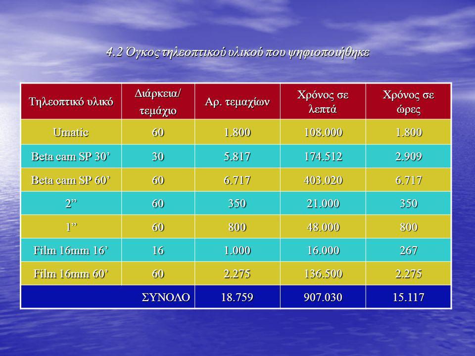 4.2 Όγκος τηλεοπτικού υλικού που ψηφιοποιήθηκε Τηλεοπτικό υλικό Διάρκεια/τεμάχιο Αρ. τεμαχίων Χρόνος σε λεπτά Χρόνος σε ώρες Umatic601.800108.0001.800