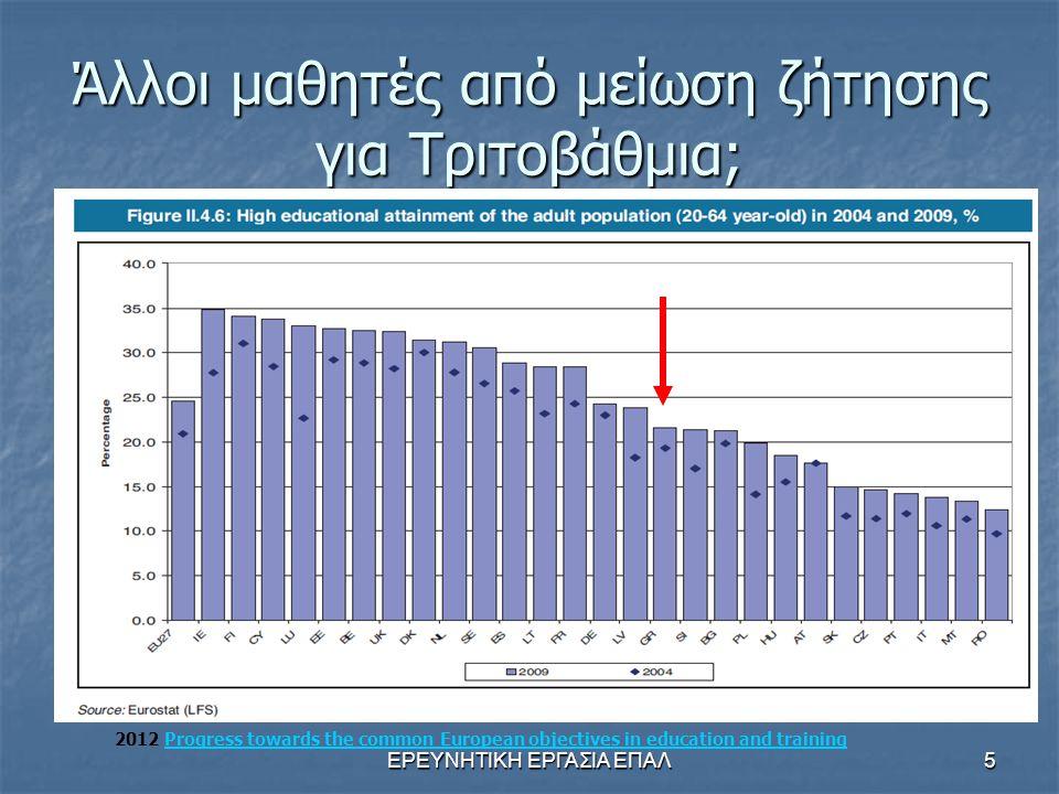 ΕΡΕΥΝΗΤΙΚΗ ΕΡΓΑΣΙΑ ΕΠΑΛ5 Άλλοι μαθητές από μείωση ζήτησης για Τριτοβάθμια; 2012 Progress towards the common European objectives in education and train