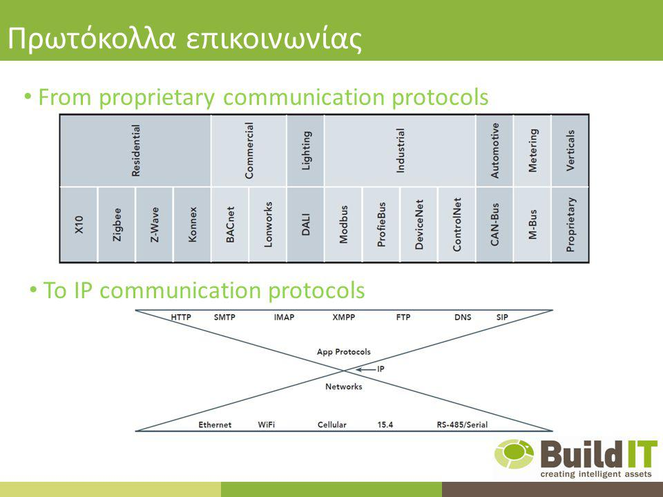 Πρωτόκολλα επικοινωνίας From proprietary communication protocols To IP communication protocols