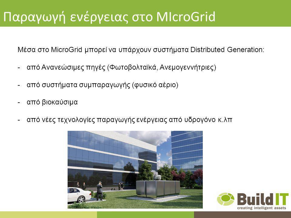 Παραγωγή ενέργειας στο MIcroGrid Μέσα στο MicroGrid μπορεί να υπάρχουν συστήματα Distributed Generation: -από Ανανεώσιμες πηγές (Φωτοβολταϊκά, Ανεμογεννήτριες) -από συστήματα συμπαραγωγής (φυσικό αέριο) -από βιοκαύσιμα -από νέες τεχνολογίες παραγωγής ενέργειας από υδρογόνο κ.λπ