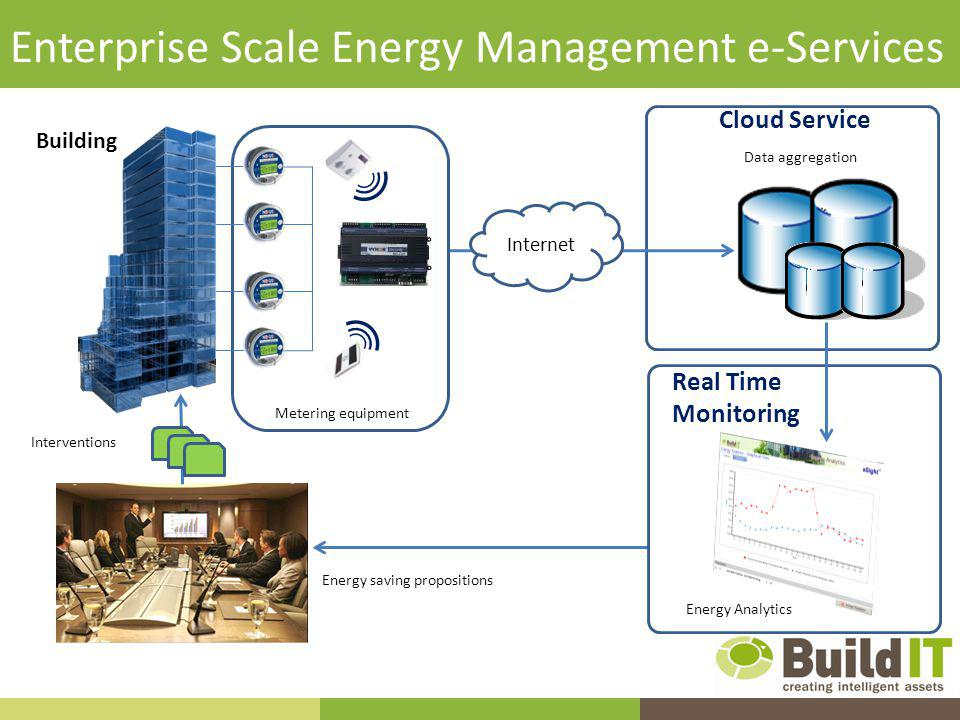 Enterprise Scale Energy Management e-Services Energy saving propositions Interventions Data aggregation Energy Analytics Internet Cloud Service Real Time Monitoring Building Metering equipment