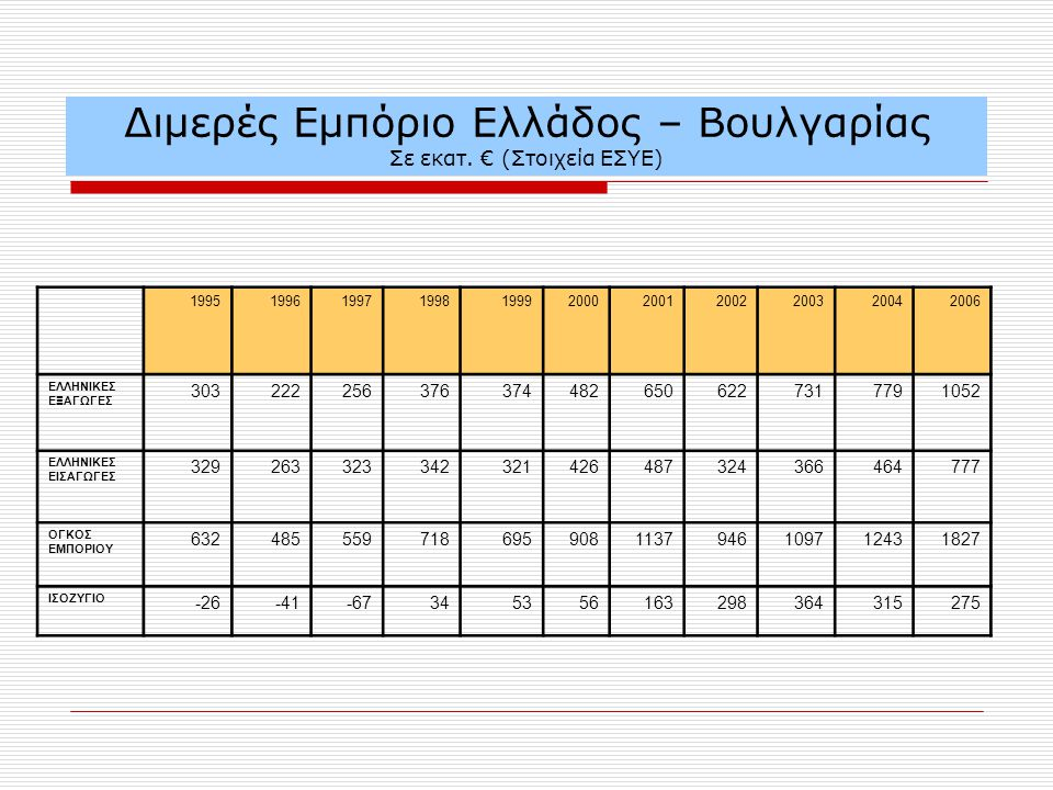 Διμερές Εμπόριο Ελλάδος – Βουλγαρίας Σε εκατ.