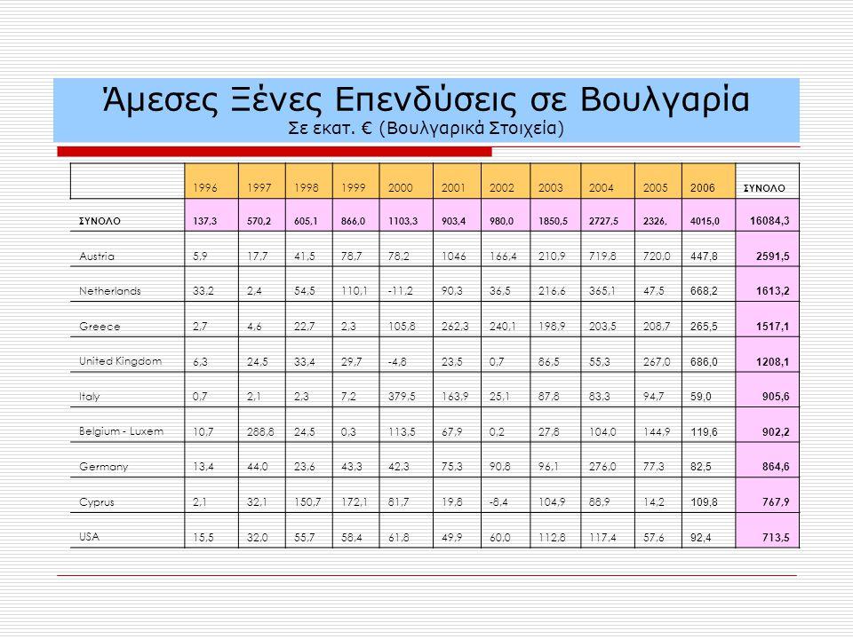 Άμεσες Ξένες Επενδύσεις σε Βουλγαρία Σε εκατ.