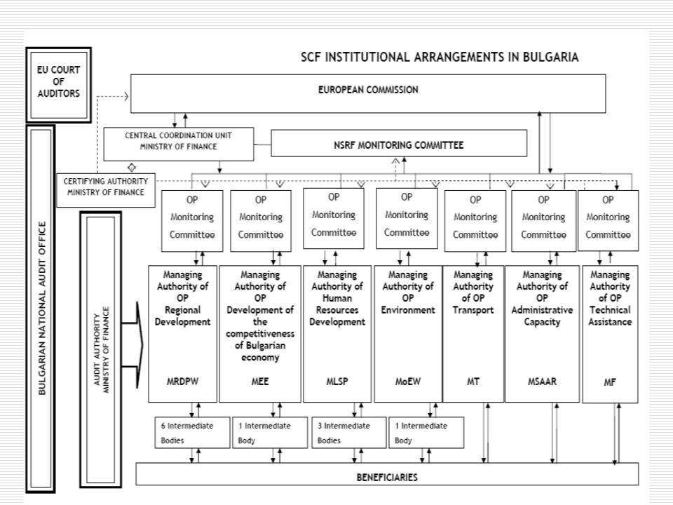 Ενεργειακές υποδομές  Κατασκευή πυρηνικού εργοστασίου στο Μπέλενε (2 μονάδες Χ 1000 MW)  Κατασκευή θερμοηλεκτρικού Μαρίτσα Ανατολικό (2 μονάδες Χ 335 ΜW)  Σύνδεση δικτύων με ΠΓΔΜ, Αλβανία  Σύνδεση δικτύων με Ελλάδα (2η γραμμή)  Σύνδεση δικτύων με Σερβία