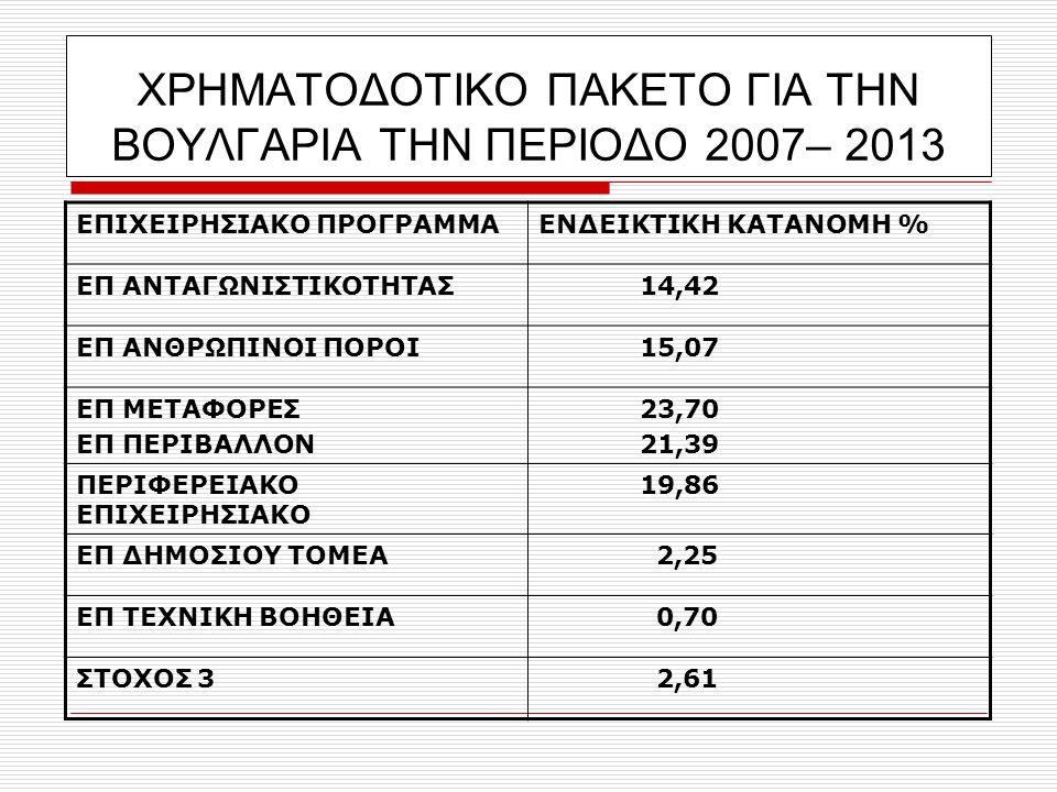 ΧΡΗΜΑΤΟΔΟΤΙΚΟ ΠΑΚΕΤΟ ΓΙΑ ΤΗΝ ΒΟΥΛΓΑΡΙΑ ΤΗΝ ΠΕΡΙΟΔΟ 2007– 2013 ΕΠΙΧΕΙΡΗΣΙΑΚΟ ΠΡΟΓΡΑΜΜΑΕΝΔΕΙΚΤΙΚΗ ΚΑΤΑΝΟΜΗ % ΕΠ ΑΝΤΑΓΩΝΙΣΤΙΚΟΤΗΤΑΣ 14,42 ΕΠ ΑΝΘΡΩΠΙΝΟΙ ΠΟΡΟΙ 15,07 ΕΠ ΜΕΤΑΦΟΡΕΣ ΕΠ ΠΕΡΙΒΑΛΛΟΝ 23,70 21,39 ΠΕΡΙΦΕΡΕΙΑΚΟ ΕΠΙΧΕΙΡΗΣΙΑΚΟ 19,86 ΕΠ ΔΗΜΟΣΙΟΥ ΤΟΜΕΑ 2,25 ΕΠ ΤΕΧΝΙΚΗ ΒΟΗΘΕΙΑ 0,70 ΣΤΟΧΟΣ 3 2,61