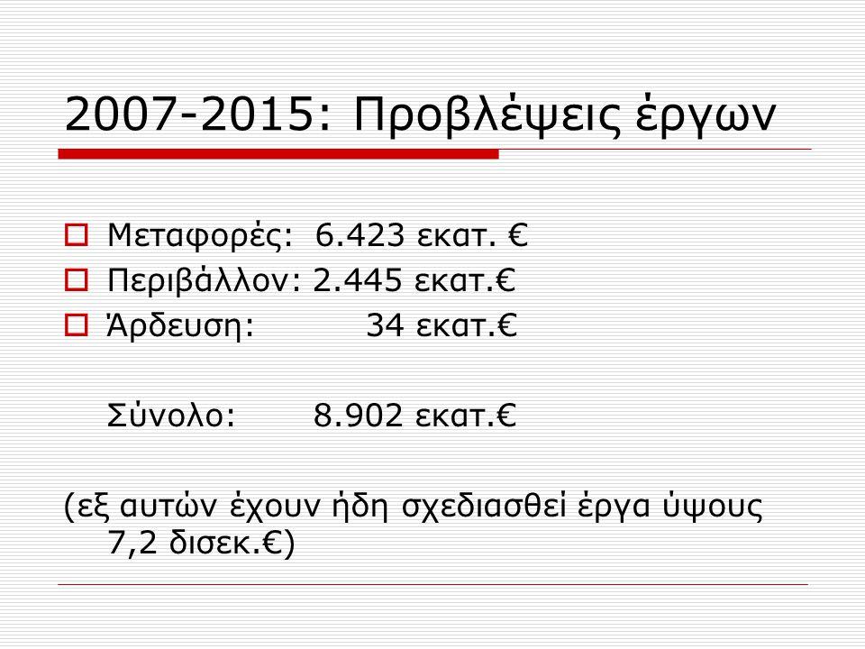 Ξένες τεχνικές εταιρείες Μεγάλος Διεθνής Ανταγωνισμός - παραδείγματα  Δεύτερη Γέφυρα Δούναβη-κατασκευή: ισπανική κοινοπραξία FCC-επίβλεψη: γαλλογερμανική Ingerop/Highpoint Rendel  Αυτοκινητόδρομος Λιούλιν-κατασκευή: τουρκική κοινοπραξία MAPA/Gendiz – αγγλογαλλική κοινοπραξία MottMcDonalds Louis Berger  Σιδηροδρομική γραμμή Φιλ/λη-Σβίλενγκραντ: κατασκευή ελληνική Γεκ-Τερνα - επίβλεψη πολυμερής κοινοπραξία με επικεφαλής ισπανική TYPSA