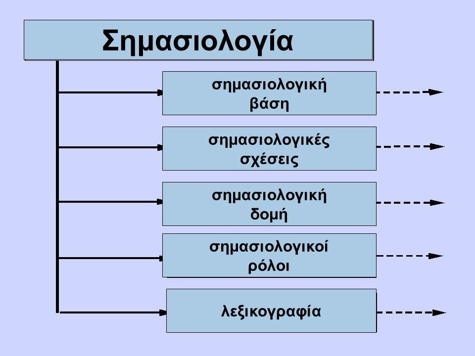 Σημασιολογία: Ορισμοί Σημαντική: αυτή που αφορά στην σημασία, στο νόημα Σημασιολογία είναι μελέτη των σημασιών Η σημασιολογία εξετάζει τις σχέσεις των σημασιών των γλωσσικών σημείων Η σημασιολογία είναι η βάση για την λεξικολογία και την λεξικογραφία