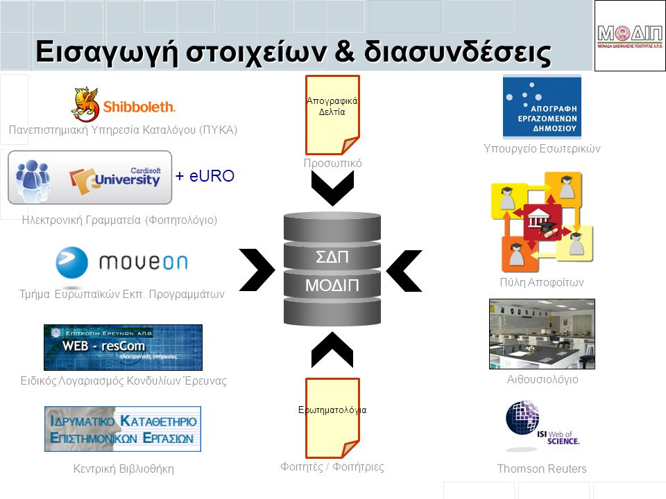 Εισαγωγή στοιχείων & διασυνδέσεις ΜΟΔΙΠ ΣΔΠ Απογραφικά Δελτί α Ερωτηματολόγια Πανεπιστημιακή Υπηρεσία Καταλόγου (ΠΥΚΑ) + eURO Ηλεκτρονική Γραμματεία (Φοιτητολόγιο) Τμήμα Ευρωπαϊκών Εκπ.