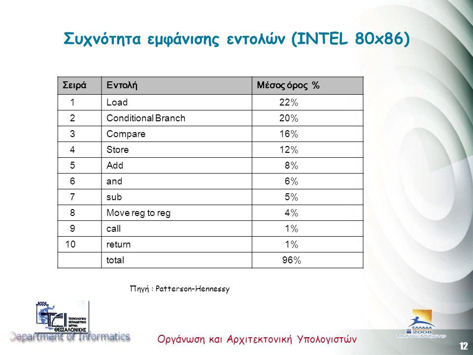 12 Οργάνωση και Αρχιτεκτονική Υπολογιστών Συχνότητα εμφάνισης εντολών (INTEL 80x86) ΣειράΕντολήΜέσος όρος % 1 Load 22% 2 Conditional Branch 20% 3 Compare 16% 4 Store 12% 5 Add 8% 6 and 6% 7 sub 5% 8 Move reg to reg 4% 9 call 1% 10 return 1% total 96% Πηγή : Patterson-Hennessy