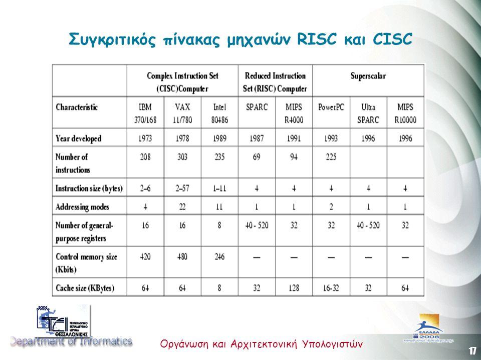 17 Οργάνωση και Αρχιτεκτονική Υπολογιστών Συγκριτικός πίνακας μηχανών RISC και CISC