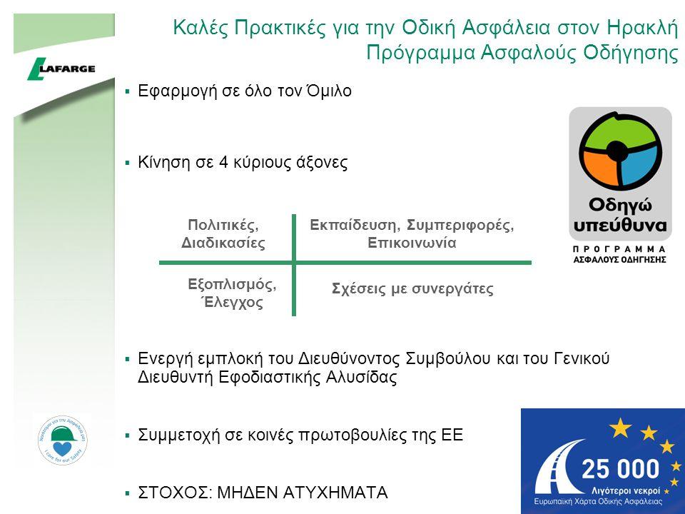 55 Καλές Πρακτικές για την Οδική Ασφάλεια στον Ηρακλή Πρόγραμμα Ασφαλούς Οδήγησης  Εφαρμογή σε όλο τον Όμιλο  Κίνηση σε 4 κύριους άξονες  Ενεργή εμπλοκή του Διευθύνοντος Συμβούλου και του Γενικού Διευθυντή Εφοδιαστικής Αλυσίδας  Συμμετοχή σε κοινές πρωτοβουλίες της ΕΕ  ΣΤΟΧΟΣ: ΜΗΔΕΝ ΑΤΥΧΗΜΑΤΑ Πολιτικές, Διαδικασίες Εκπαίδευση, Συμπεριφορές, Επικοινωνία Εξοπλισμός, Έλεγχος Σχέσεις με συνεργάτες