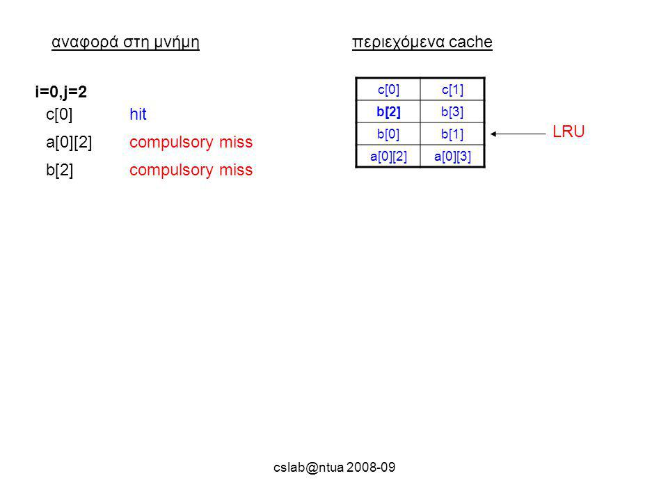 cslab@ntua 2008-09 αναφορά στη μνήμηπεριεχόμενα cache c[0]c[1] b[2]b[3] b[0]b[1] a[0][2]a[0][3] i=0,j=2 c[0]hit a[0][2]compulsory miss b[2]compulsory miss LRU