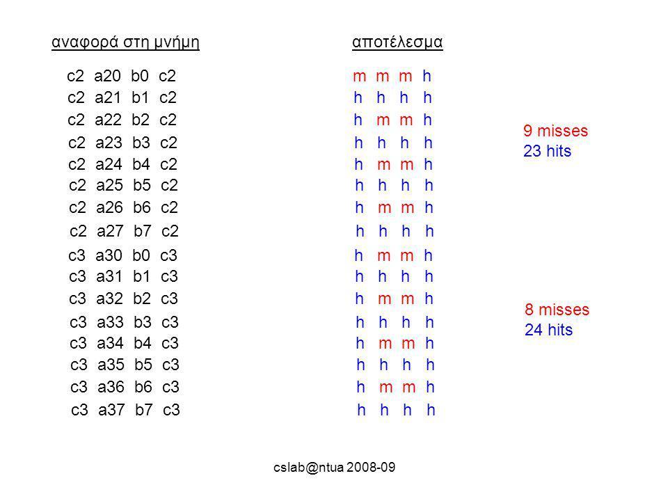 cslab@ntua 2008-09 αναφορά στη μνήμηαποτέλεσμα c2 a20 b0 c2 m m m h c2 a21 b1 c2 h h h h c2 a22 b2 c2 h m m h c2 a23 b3 c2 h h h h c2 a24 b4 c2 h m m h c2 a25 b5 c2 h h h h c2 a26 b6 c2 h m m h c2 a27 b7 c2 h h h h 9 misses 23 hits c3 a30 b0 c3 h m m h c3 a31 b1 c3 h h h h c3 a32 b2 c3 h m m h c3 a33 b3 c3 h h h h c3 a34 b4 c3 h m m h c3 a35 b5 c3 h h h h c3 a36 b6 c3 h m m h c3 a37 b7 c3 h h h h 8 misses 24 hits