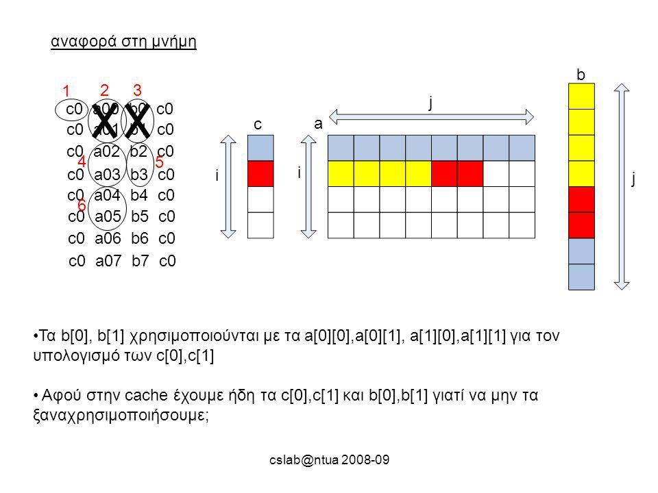 cslab@ntua 2008-09 αναφορά στη μνήμη c0 a00 b0 c0 c0 a01 b1 c0 c0 a02 b2 c0 c0 a03 b3 c0 c0 a04 b4 c0 c0 a05 b5 c0 c0 a06 b6 c0 c0 a07 b7 c0 1 23 4 5 Τα b[0], b[1] χρησιμοποιούνται με τα a[0][0],a[0][1], a[1][0],a[1][1] για τον υπολογισμό των c[0],c[1] Αφού στην cache έχουμε ήδη τα c[0],c[1] και b[0],b[1] γιατί να μην τα ξαναχρησιμοποιήσουμε; c a b i j j i 6