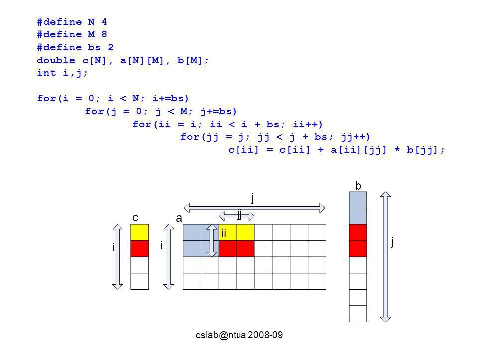 cslab@ntua 2008-09 #define N 4 #define M 8 #define bs 2 double c[N], a[N][M], b[M]; int i,j; for(i = 0; i < N; i+=bs) for(j = 0; j < M; j+=bs) for(ii = i; ii < i + bs; ii++) for(jj = j; jj < j + bs; jj++) c[ii] = c[ii] + a[ii][jj] * b[jj]; c b a i i j j jj ii