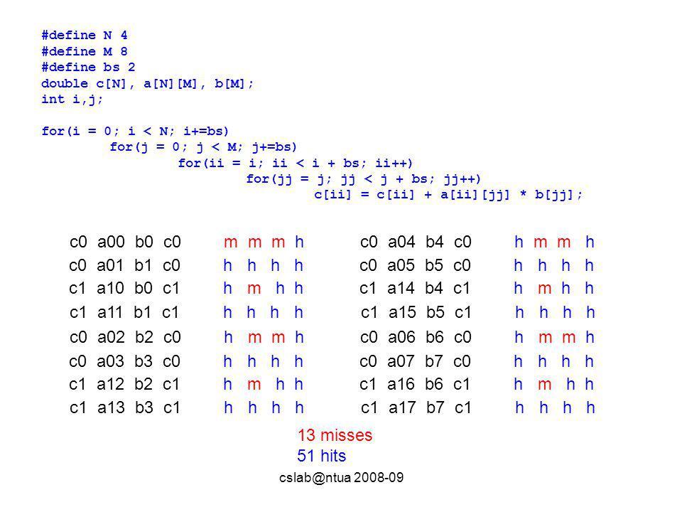 cslab@ntua 2008-09 #define N 4 #define M 8 #define bs 2 double c[N], a[N][M], b[M]; int i,j; for(i = 0; i < N; i+=bs) for(j = 0; j < M; j+=bs) for(ii = i; ii < i + bs; ii++) for(jj = j; jj < j + bs; jj++) c[ii] = c[ii] + a[ii][jj] * b[jj]; c0 a00 b0 c0 m m m h c0 a01 b1 c0 h h h h c1 a10 b0 c1 h m h h c1 a11 b1 c1 h h h h 13 misses 51 hits c0 a02 b2 c0 h m m h c0 a03 b3 c0 h h h h c1 a12 b2 c1 h m h h c1 a13 b3 c1 h h h h c0 a04 b4 c0 h m m h c0 a05 b5 c0 h h h h c1 a14 b4 c1 h m h h c1 a15 b5 c1 h h h h c0 a06 b6 c0 h m m h c0 a07 b7 c0 h h h h c1 a16 b6 c1 h m h h c1 a17 b7 c1 h h h h