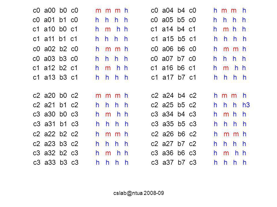 cslab@ntua 2008-09 c0 a00 b0 c0 m m m h c0 a01 b1 c0 h h h h c1 a10 b0 c1 h m h h c1 a11 b1 c1 h h h h c0 a02 b2 c0 h m m h c0 a03 b3 c0 h h h h c1 a12 b2 c1 h m h h c1 a13 b3 c1 h h h h c0 a04 b4 c0 h m m h c0 a05 b5 c0 h h h h c1 a14 b4 c1 h m h h c1 a15 b5 c1 h h h h c0 a06 b6 c0 h m m h c0 a07 b7 c0 h h h h c1 a16 b6 c1 h m h h c1 a17 b7 c1 h h h h c2 a20 b0 c2 m m m h c2 a21 b1 c2 h h h h c3 a30 b0 c3 h m h h c3 a31 b1 c3 h h h h c2 a22 b2 c2 h m m h c2 a23 b3 c2 h h h h c3 a32 b2 c3 h m h h c3 a33 b3 c3 h h h h c2 a24 b4 c2 h m m h c2 a25 b5 c2 h h h h3 c3 a34 b4 c3 h m h h c3 a35 b5 c3 h h h h c2 a26 b6 c2 h m m h c2 a27 b7 c2 h h h h c3 a36 b6 c3 h m h h c3 a37 b7 c3 h h h h
