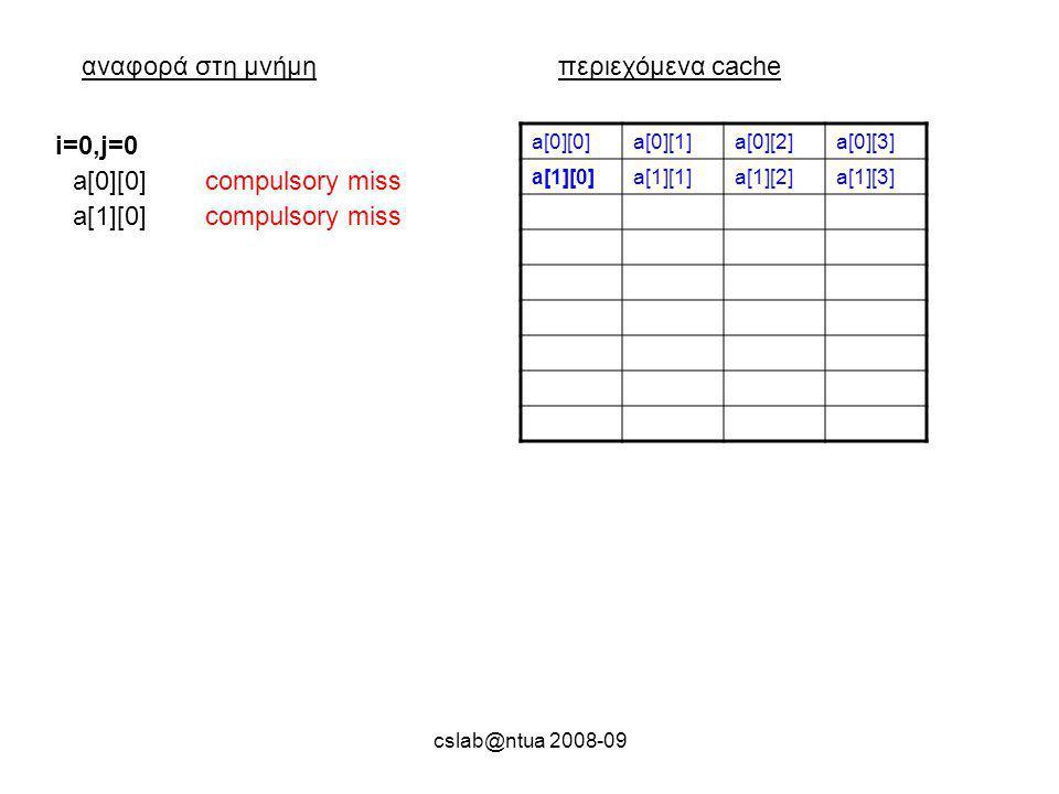 cslab@ntua 2008-09 αναφορά στη μνήμηπεριεχόμενα cache a[0][0]a[0][1]a[0][2]a[0][3] a[1][0]a[1][1]a[1][2]a[1][3] a[0][0]compulsory miss i=0,j=0 a[1][0]compulsory miss