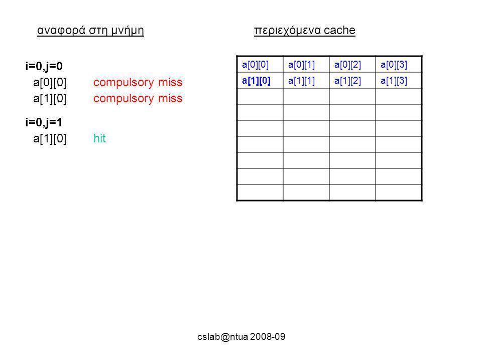 cslab@ntua 2008-09 αναφορά στη μνήμηπεριεχόμενα cache a[0][0]a[0][1]a[0][2]a[0][3] a[1][0]a[1][1]a[1][2]a[1][3] a[0][0]compulsory miss i=0,j=0 a[1][0]compulsory miss a[1][0]hit i=0,j=1