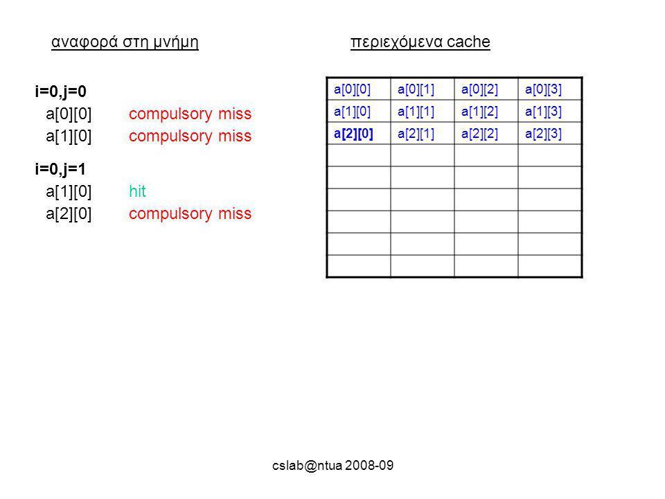 cslab@ntua 2008-09 αναφορά στη μνήμηπεριεχόμενα cache a[0][0]a[0][1]a[0][2]a[0][3] a[1][0]a[1][1]a[1][2]a[1][3] a[2][0]a[2][1]a[2][2]a[2][3] a[0][0]compulsory miss i=0,j=0 a[1][0]compulsory miss a[1][0]hit i=0,j=1 a[2][0]compulsory miss