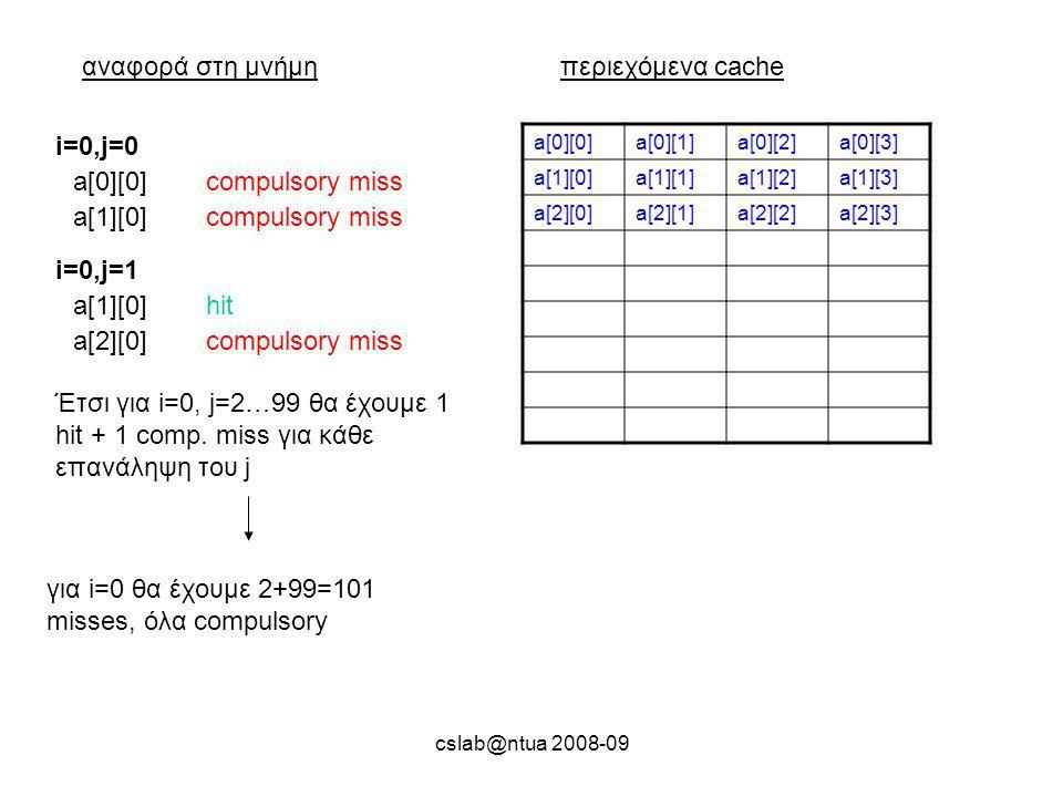 cslab@ntua 2008-09 αναφορά στη μνήμηπεριεχόμενα cache a[0][0]a[0][1]a[0][2]a[0][3] a[1][0]a[1][1]a[1][2]a[1][3] a[2][0]a[2][1]a[2][2]a[2][3] a[0][0]compulsory miss i=0,j=0 a[1][0]compulsory miss a[1][0]hit i=0,j=1 a[2][0]compulsory miss Έτσι για i=0, j=2…99 θα έχουμε 1 hit + 1 comp.
