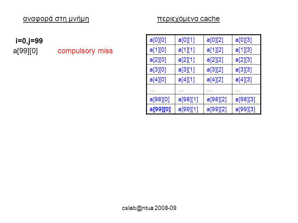 cslab@ntua 2008-09 αναφορά στη μνήμηπεριεχόμενα cache a[0][0]a[0][1]a[0][2]a[0][3] a[1][0]a[1][1]a[1][2]a[1][3] a[2][0]a[2][1]a[2][2]a[2][3] a[3][0]a[3][1]a[3][2]a[3][3] a[4][0]a[4][1]a[4][2]a[4][3] ………… a[98][0]a[98][1]a[98][2]a[98][3] a[99][0]a[99][1]a[99][2]a[99][3] a[99][0]compulsory miss i=0,j=99