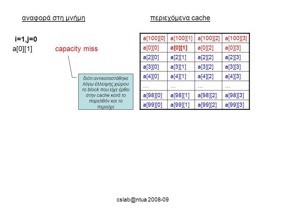 cslab@ntua 2008-09 αναφορά στη μνήμηπεριεχόμενα cache a[100][0]a[100][1]a[100][2]a[100][3] a[0][0]a[0][1]a[0][2]a[0][3] a[2][0]a[2][1]a[2][2]a[2][3] a[3][0]a[3][1]a[3][2]a[3][3] a[4][0]a[4][1]a[4][2]a[4][3] ………… a[98][0]a[98][1]a[98][2]a[98][3] a[99][0]a[99][1]a[99][2]a[99][3] a[0][1]capacity miss i=1,j=0 διότι αντικαταστάθηκε λόγω έλλειψης χώρου το block που είχε έρθει στην cache κατά το παρελθόν και το περιείχε